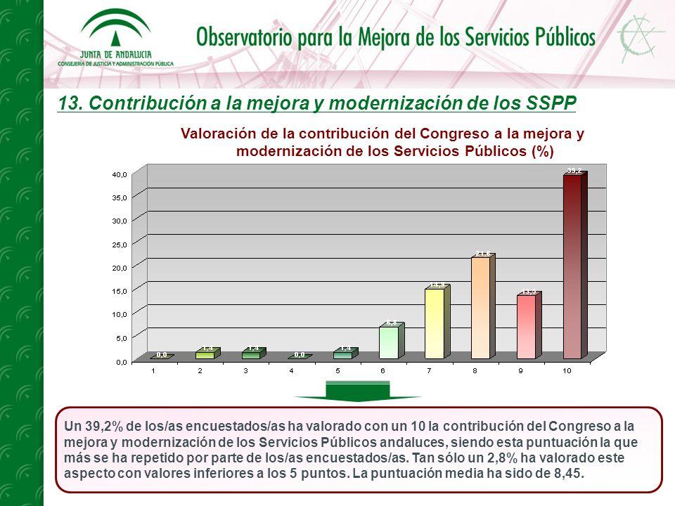 13. Contribución a la mejora y modernización de los SSPP Un 39,2% de los/as encuestados/as ha valorado con un 10 la contribución del Congreso a la mej