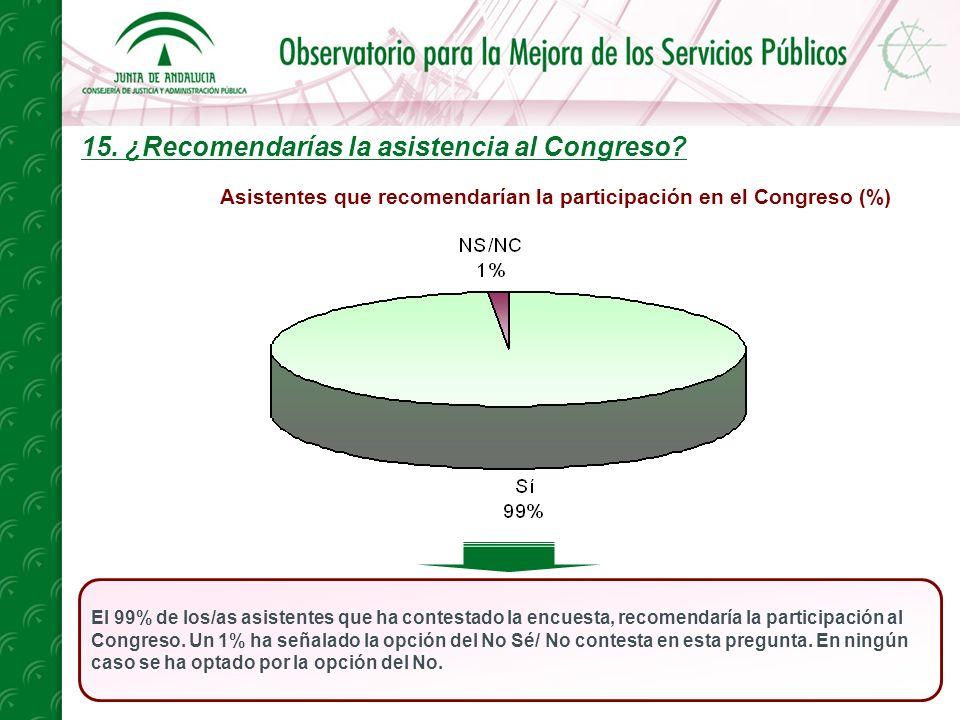 15. ¿Recomendarías la asistencia al Congreso.