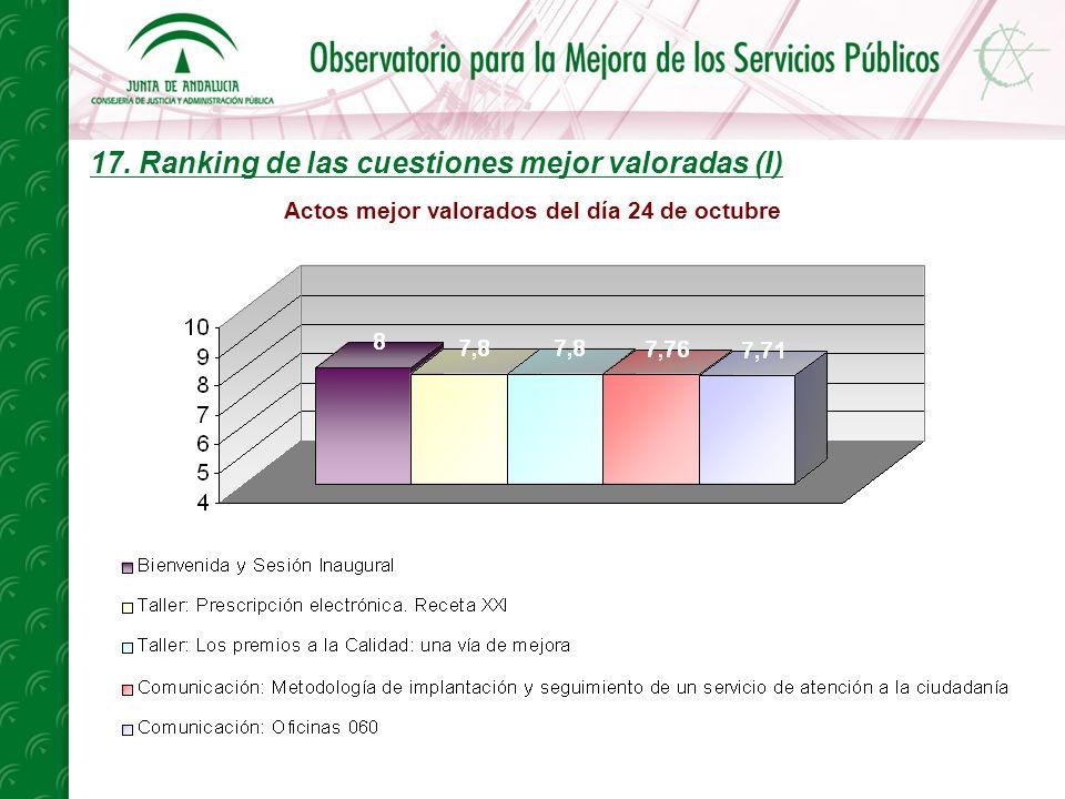 17. Ranking de las cuestiones mejor valoradas (I) Actos mejor valorados del día 24 de octubre