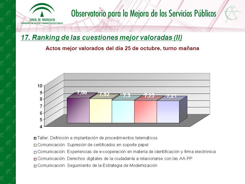 17. Ranking de las cuestiones mejor valoradas (II) Actos mejor valorados del día 25 de octubre, turno mañana