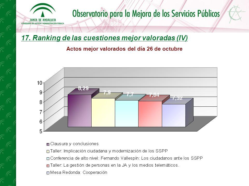 17. Ranking de las cuestiones mejor valoradas (IV) Actos mejor valorados del día 26 de octubre
