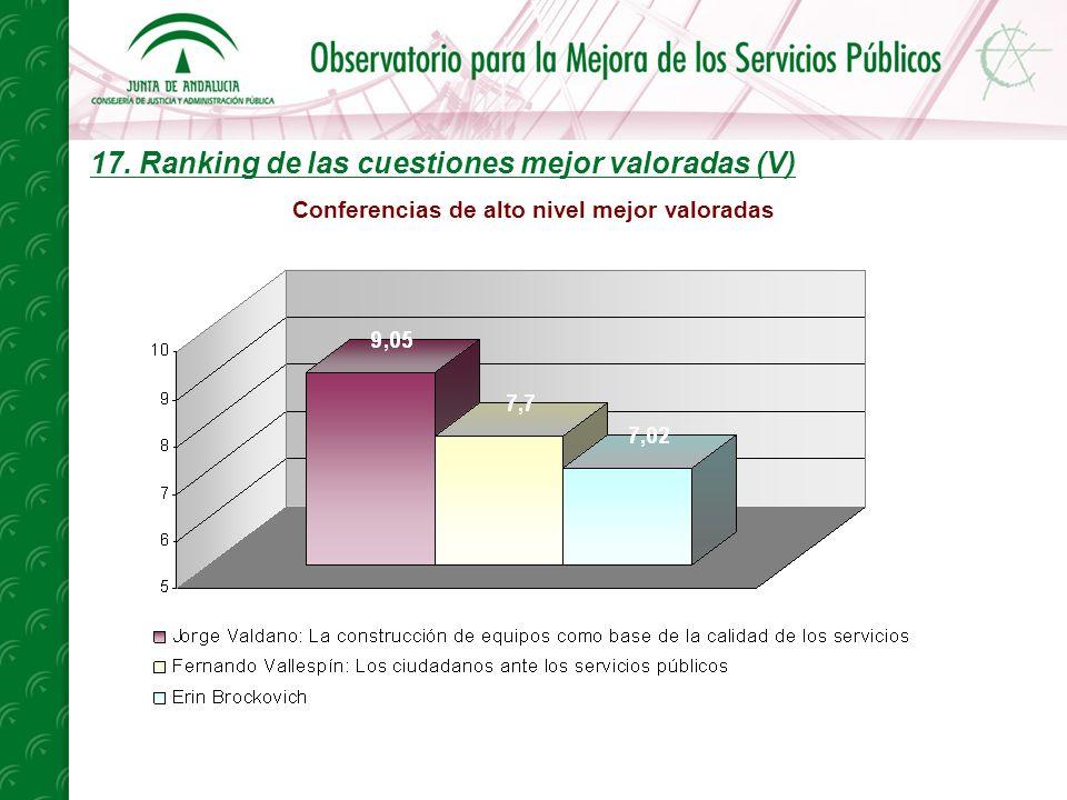17. Ranking de las cuestiones mejor valoradas (V) Conferencias de alto nivel mejor valoradas