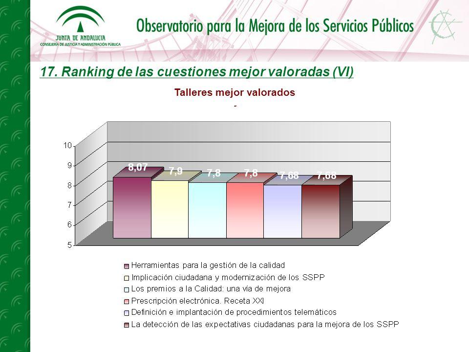 17. Ranking de las cuestiones mejor valoradas (VI) Talleres mejor valorados