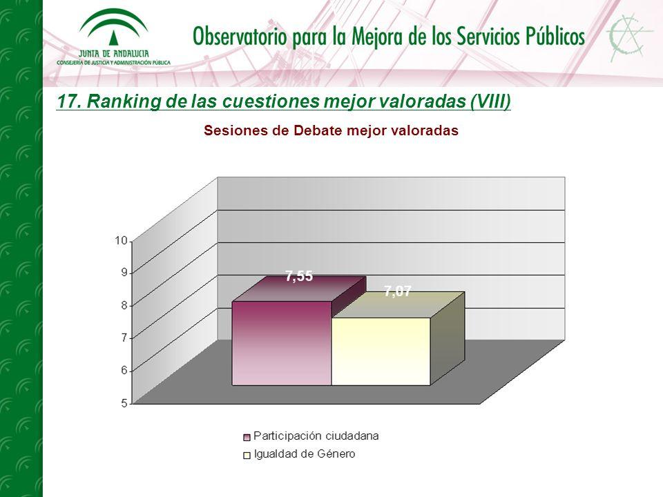 17. Ranking de las cuestiones mejor valoradas (VIII) Sesiones de Debate mejor valoradas