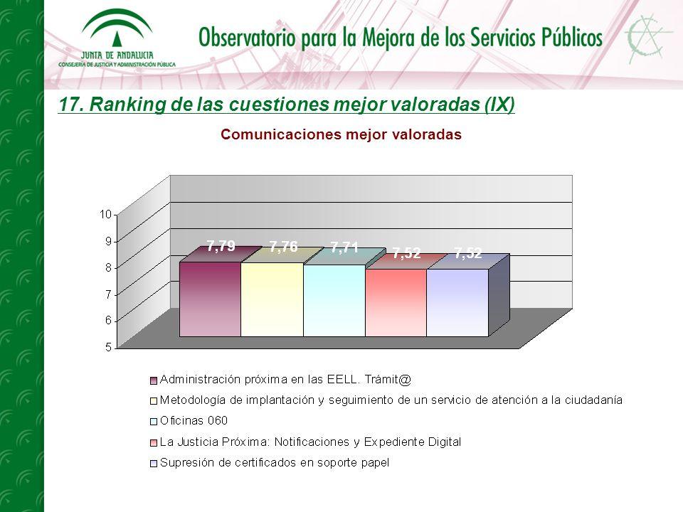 17. Ranking de las cuestiones mejor valoradas (IX) Comunicaciones mejor valoradas