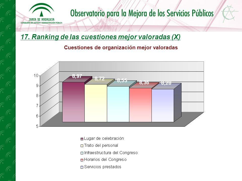 17. Ranking de las cuestiones mejor valoradas (X) Cuestiones de organización mejor valoradas
