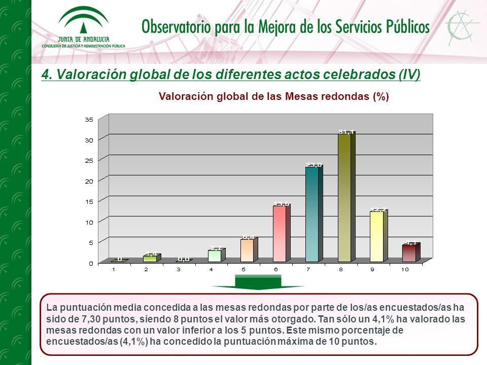 4. Valoración global de los diferentes actos celebrados (IV) La puntuación media concedida a las mesas redondas por parte de los/as encuestados/as ha