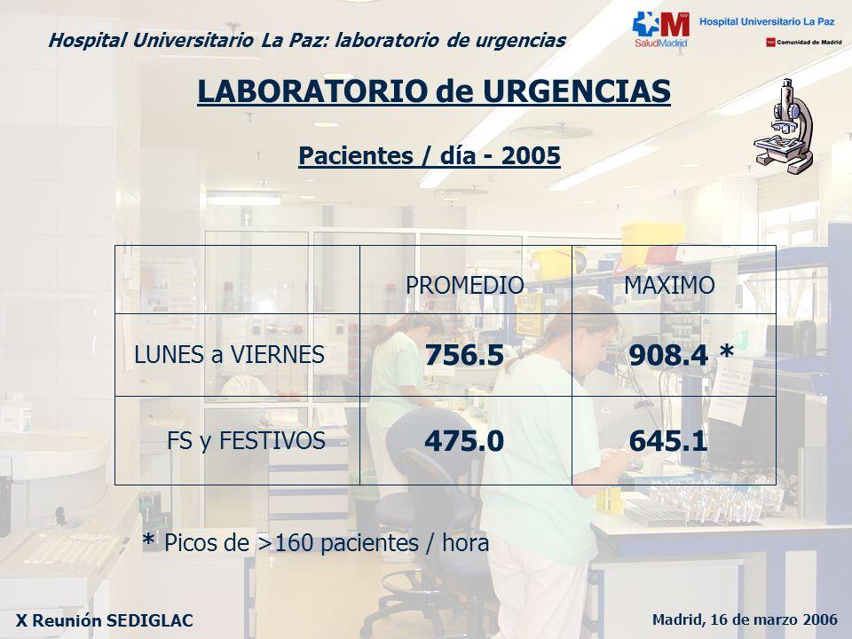 Madrid, 16 de marzo 2006 X Reunión SEDIGLAC Hospital Universitario La Paz: laboratorio de urgencias LABORATORIO de URGENCIAS LUNES a VIERNES FS y FEST