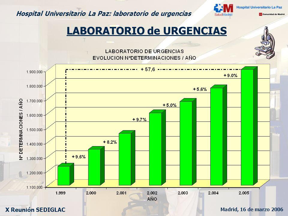Madrid, 16 de marzo 2006 X Reunión SEDIGLAC Hospital Universitario La Paz: laboratorio de urgencias LABORATORIO de URGENCIAS