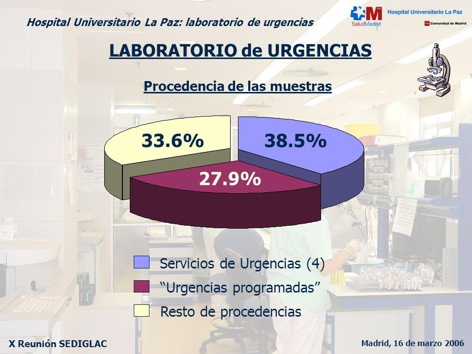 Madrid, 16 de marzo 2006 X Reunión SEDIGLAC Hospital Universitario La Paz: laboratorio de urgencias LABORATORIO de URGENCIAS Procedencia de las muestr