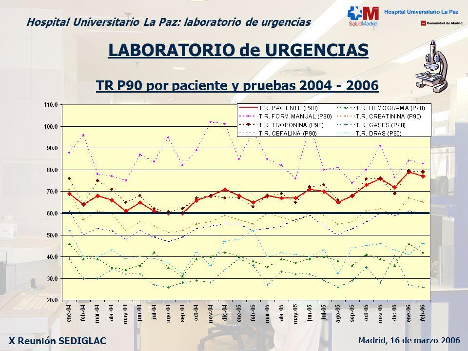 Madrid, 16 de marzo 2006 X Reunión SEDIGLAC Hospital Universitario La Paz: laboratorio de urgencias LABORATORIO de URGENCIAS TR P90 por paciente y pru