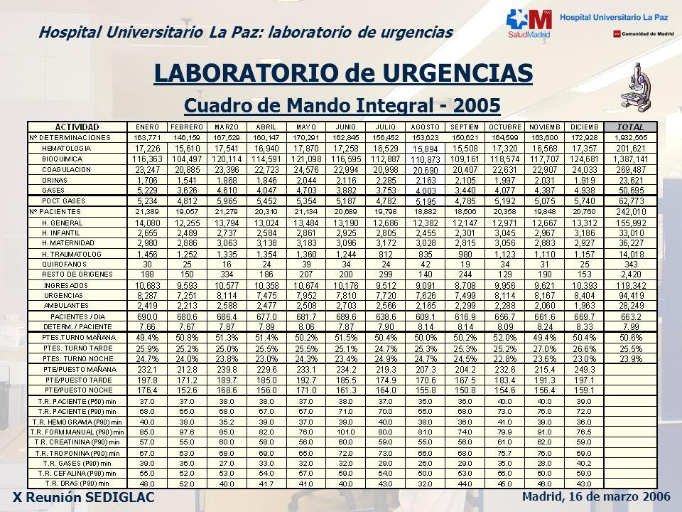 Madrid, 16 de marzo 2006 X Reunión SEDIGLAC Hospital Universitario La Paz: laboratorio de urgencias Cuadro de Mando Integral - 2005 LABORATORIO de URG