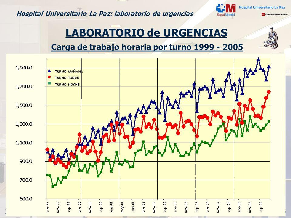Madrid, 16 de marzo 2006 X Reunión SEDIGLAC Hospital Universitario La Paz: laboratorio de urgencias Carga de trabajo horaria por turno 1999 - 2005 LAB