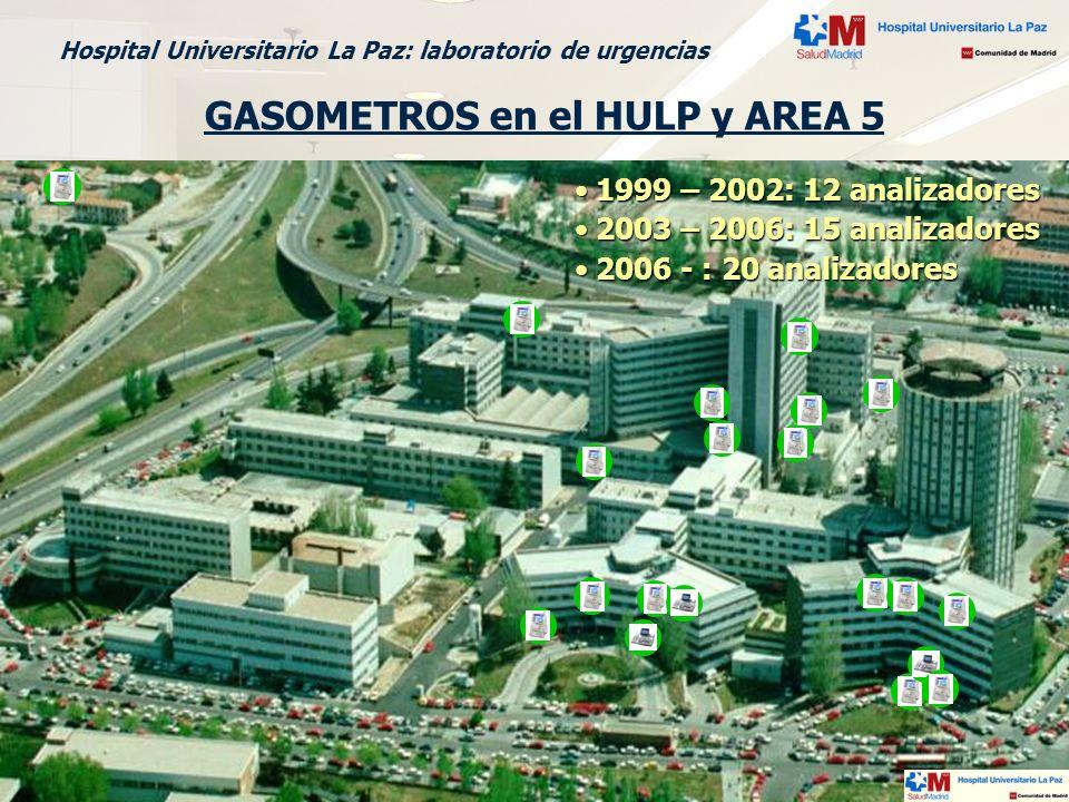 Madrid, 16 de marzo 2006 X Reunión SEDIGLAC Hospital Universitario La Paz: laboratorio de urgencias GASOMETROS en el HULP y AREA 5 1999 – 2002: 12 ana