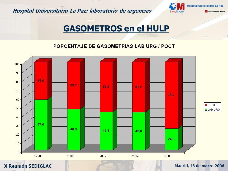Madrid, 16 de marzo 2006 X Reunión SEDIGLAC Hospital Universitario La Paz: laboratorio de urgencias GASOMETROS en el HULP