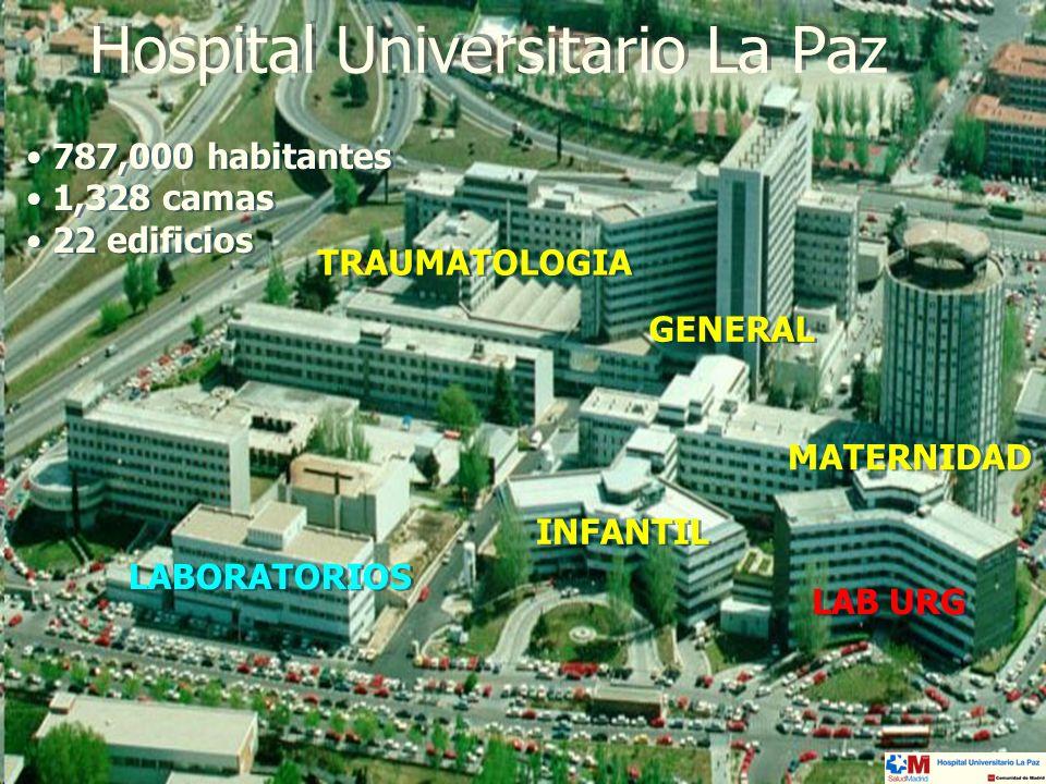 Madrid, 16 de marzo 2006 X Reunión SEDIGLAC Hospital Universitario La Paz: laboratorio de urgencias LABORATORIO de URGENCIAS Procedencia de las muestras 38.5% 27.9% 33.6% Servicios de Urgencias (4) Urgencias programadas Resto de procedencias