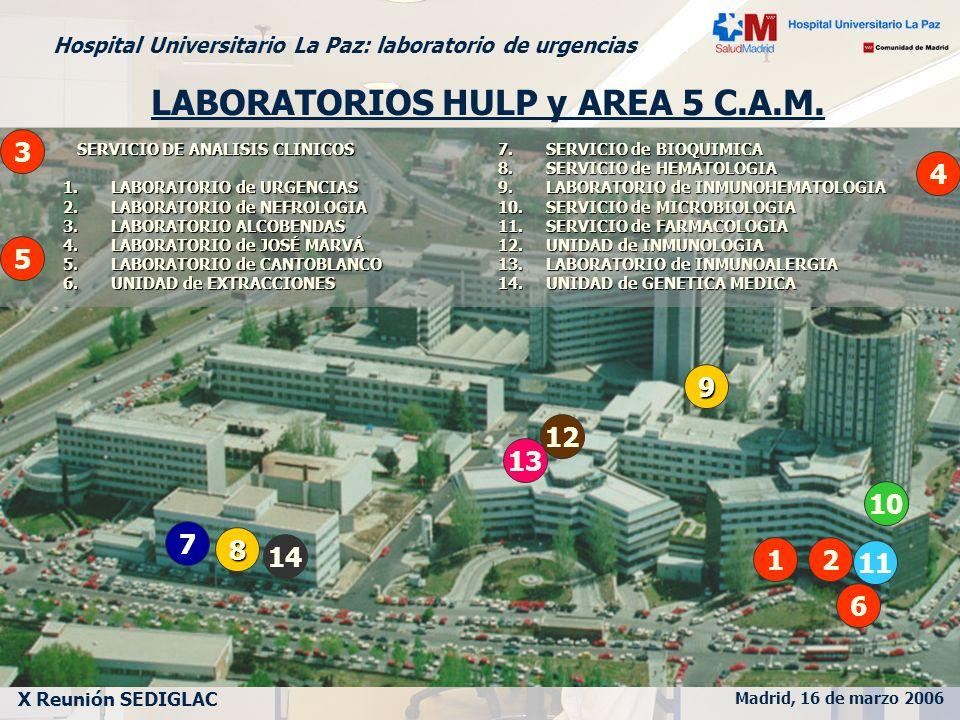 Madrid, 16 de marzo 2006 X Reunión SEDIGLAC Hospital Universitario La Paz: laboratorio de urgencias Laboratorio de URGENCIAS Laboratorio de FARMACOLOGÍA CLINICA Laboratorio de BIOQUÍMICA CLINICA Laboratorio de INMUNOLOGÍA Laboratorio de HEMATOLOGÍA ANALÍTICA Laboratorio de HEMATOLOGÍA HEMOTERAPIA Laboratorio AMBULATORIO ALCOBENDAS Laboratorio AMBULATORIO JOSE MARVÁ SIL de los LABORATORIOS (Labtrak) Laboratorio de INMUNOALERGIA Laboratorio del H.