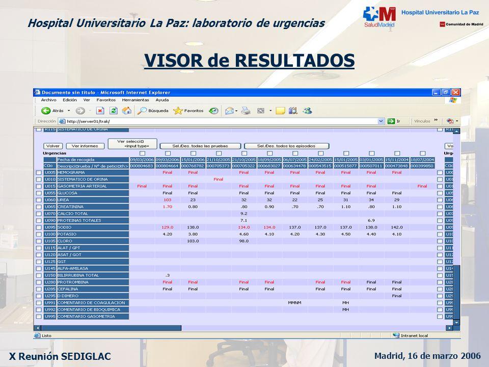 Madrid, 16 de marzo 2006 X Reunión SEDIGLAC Hospital Universitario La Paz: laboratorio de urgencias LABORATORIO de URGENCIAS 1.DESCRIPCION Aproximadamente 160 m2 Estructura, equipamiento, personal y circuitos independientes 2.PERSONAL Facultativo: 1 Jefe de Servicio y 6 F.E.A.