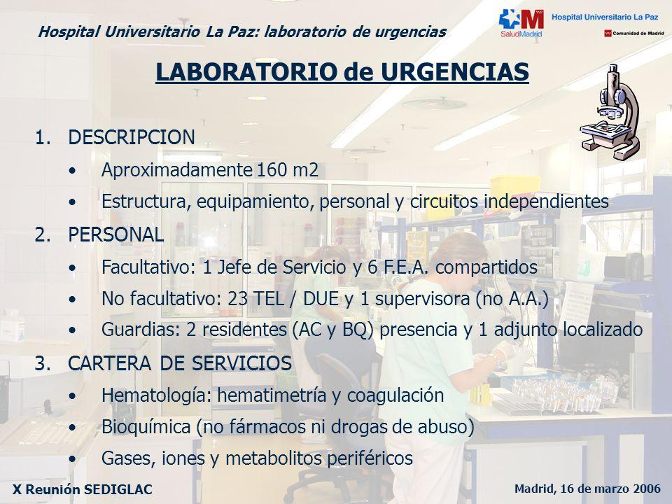 Madrid, 16 de marzo 2006 X Reunión SEDIGLAC Hospital Universitario La Paz: laboratorio de urgencias LABORATORIO de URGENCIAS 4.TURNOS DE TRABAJO Mañana (52.4%), Tarde (26.1%), Noche (21.5%) 5.CIRCUITOS Recepción de muestras independiente (95% tubo neumático) Volante de petición específico Registro mediante escáner en el propio Laboratorio Impresión remota de resultados y visor en las unidades