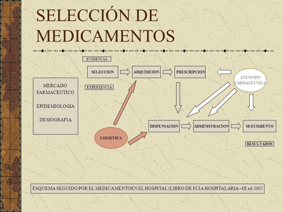 GESTION CLINICA TERAPEUTICA SELECCIÓN DE MEDICAMENTOS GUIA FARMACOTERAPEUTICA