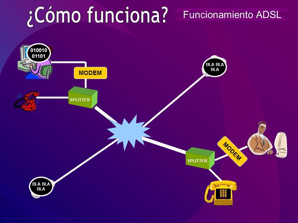 Funcionamiento ADSL2+ SPLITTER Terminal Remoto Terminal Remoto SPLITTER MODEM 010010 011011 0010010 101001 BLA