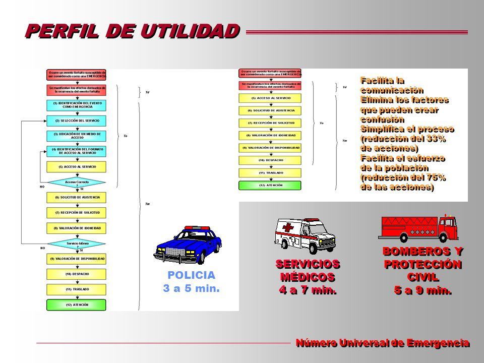 PERFIL DE UTILIDAD Número Universal de Emergencia POLICIA 3 a 5 min. BOMBEROS Y PROTECCIÓN CIVIL 5 a 9 min. BOMBEROS Y PROTECCIÓN CIVIL 5 a 9 min. Fac