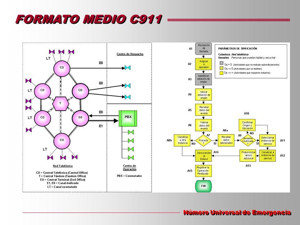 FORMATO MEDIO C911 Número Universal de Emergencia