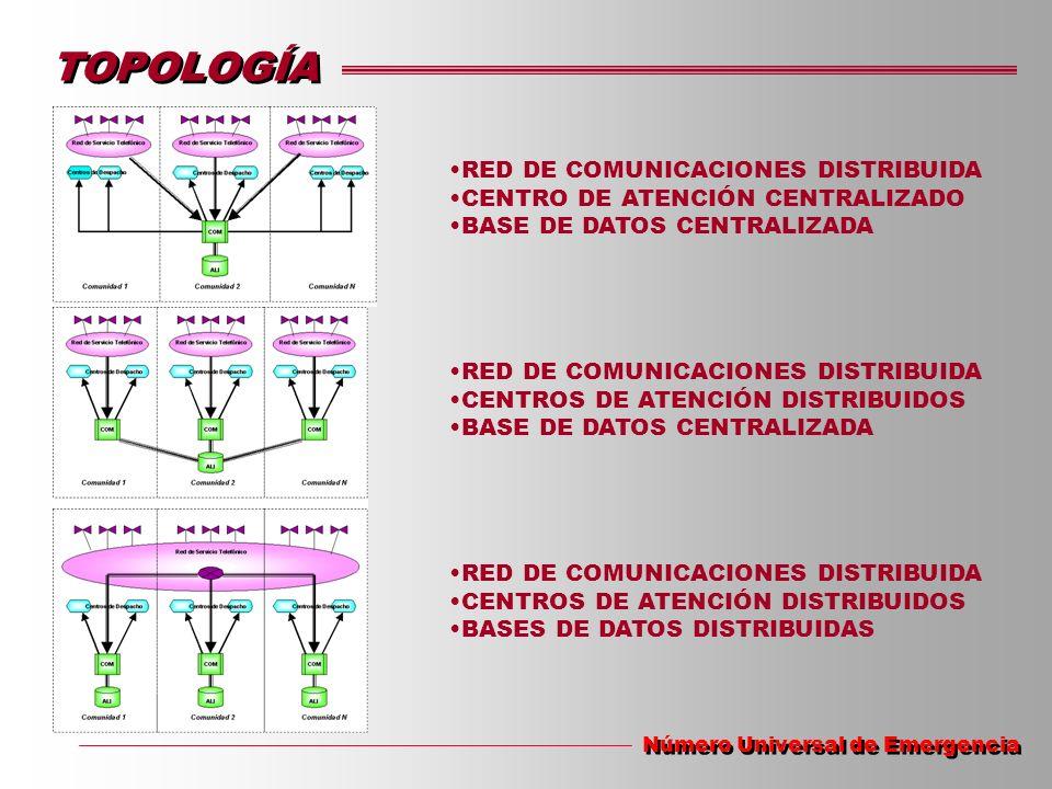 TOPOLOGÍA Número Universal de Emergencia RED DE COMUNICACIONES DISTRIBUIDA CENTRO DE ATENCIÓN CENTRALIZADO BASE DE DATOS CENTRALIZADA RED DE COMUNICAC