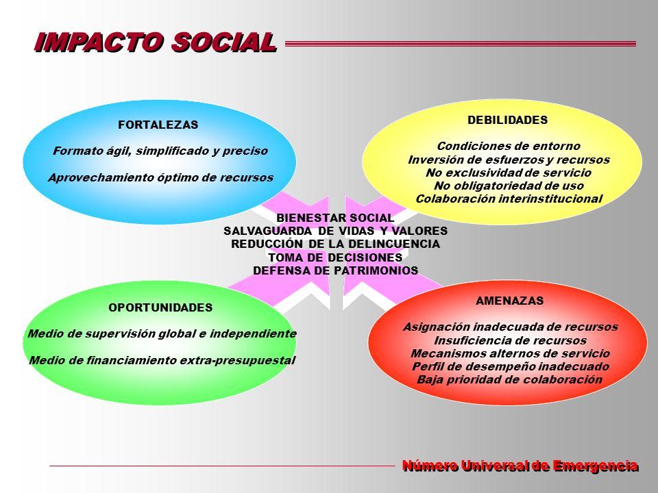IMPACTO SOCIAL Número Universal de Emergencia FORTALEZAS Formato ágil, simplificado y preciso Aprovechamiento óptimo de recursos DEBILIDADES Condicion