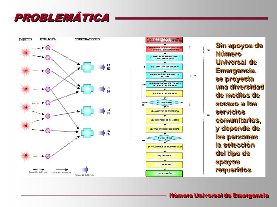 PROBLEMÁTICA Número Universal de Emergencia Sin apoyos de Número Universal de Emergencia, se proyecta una diversidad de medios de acceso a los servici