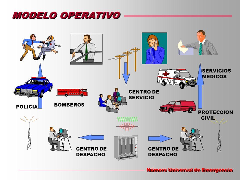 MODELO OPERATIVO Número Universal de Emergencia CENTRO DE SERVICIO CENTRO DE DESPACHO CENTRO DE DESPACHO POLICIA BOMBEROS SERVICIOS MEDICOS PROTECCION