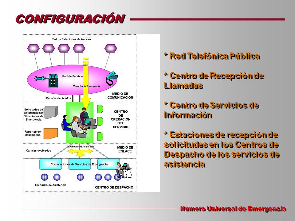 * Red Telefónica Pública * Centro de Recepción de Llamadas * Centro de Servicios de Información * Estaciones de recepción de solicitudes en los Centro