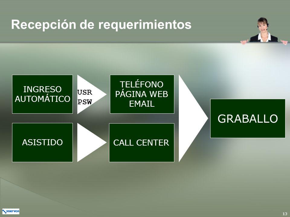 13 Recepción de requerimientos INGRESO AUTOMÁTICO ASISTIDO TELÉFONO PÁGINA WEB EMAIL CALL CENTER GRABALLO USRPSW
