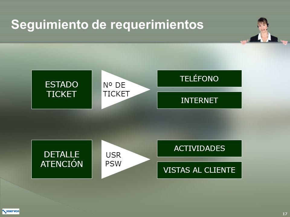 17 ESTADO TICKET DETALLE ATENCIÓN Nº DETICKET TELÉFONO INTERNET USR PSW Seguimiento de requerimientos ACTIVIDADES VISTAS AL CLIENTE