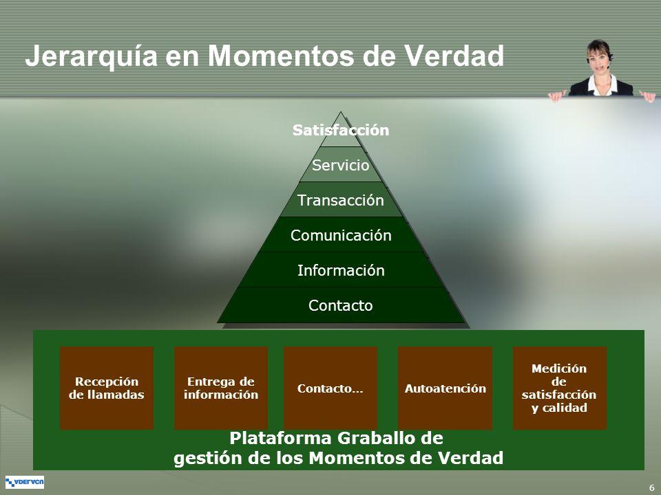 6 Plataforma Graballo de gestión de los Momentos de Verdad Jerarquía en Momentos de Verdad Satisfacción Servicio Transacción Comunicación Información