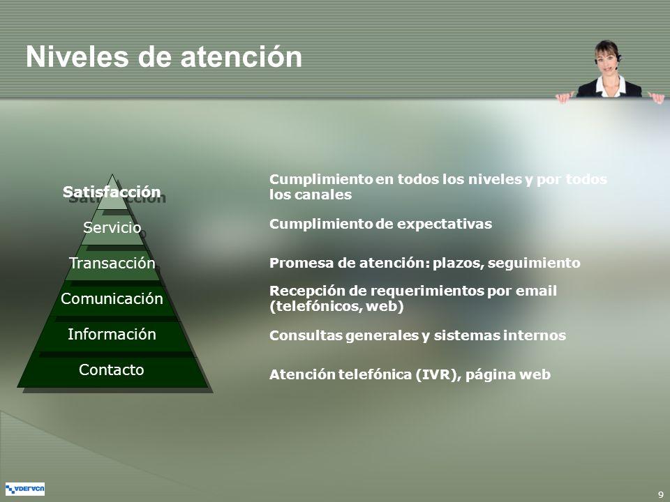 9 Niveles de atención Contacto Atención telefónica (IVR), página web Información Consultas generales y sistemas internos Comunicación Recepción de req