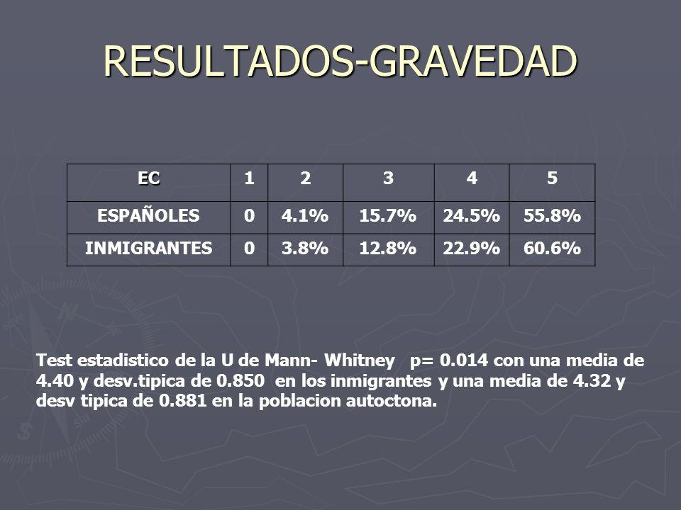 RESULTADOS-GRAVEDAD EC12345 ESPAÑOLES04.1%15.7%24.5%55.8% INMIGRANTES03.8%12.8%22.9%60.6% Test estadistico de la U de Mann- Whitney p= 0.014 con una media de 4.40 y desv.tipica de 0.850 en los inmigrantes y una media de 4.32 y desv tipica de 0.881 en la poblacion autoctona.