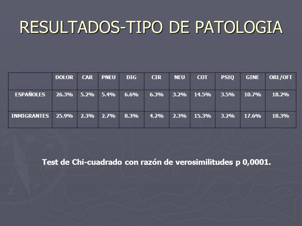 RESULTADOS-TIPO DE PATOLOGIA DOLORCARPNEUDIGCIRNEUCOTPSIQGINEORL/OFT ESPAÑOLES26.3%5.2%5.4%6.6%6.3%3.2%14.5%3.5%10.7%18.2% INMIGRANTES25.9%2.3%2.7%8.3