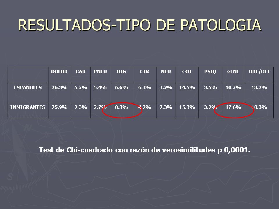 RESULTADOS-TIPO DE PATOLOGIA DOLORCARPNEUDIGCIRNEUCOTPSIQGINEORL/OFT ESPAÑOLES26.3%5.2%5.4%6.6%6.3%3.2%14.5%3.5%10.7%18.2% INMIGRANTES25.9%2.3%2.7%8.3%4.2%2.3%15.3%3.2%17.6%18.3% Test de Chi-cuadrado con razón de verosimilitudes p 0,0001.