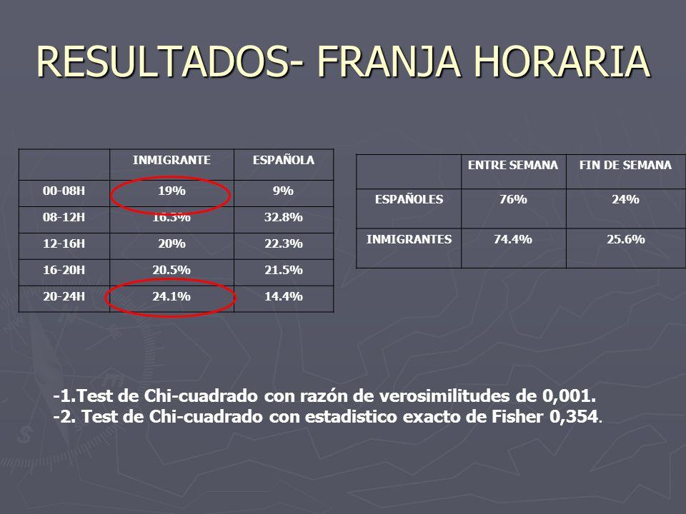 RESULTADOS- FRANJA HORARIA INMIGRANTEESPAÑOLA 00-08H19%9% 08-12H16.3%32.8% 12-16H20%22.3% 16-20H20.5%21.5% 20-24H24.1%14.4% ENTRE SEMANAFIN DE SEMANA ESPAÑOLES76%24% INMIGRANTES74.4%25.6% -1.Test de Chi-cuadrado con razón de verosimilitudes de 0,001.