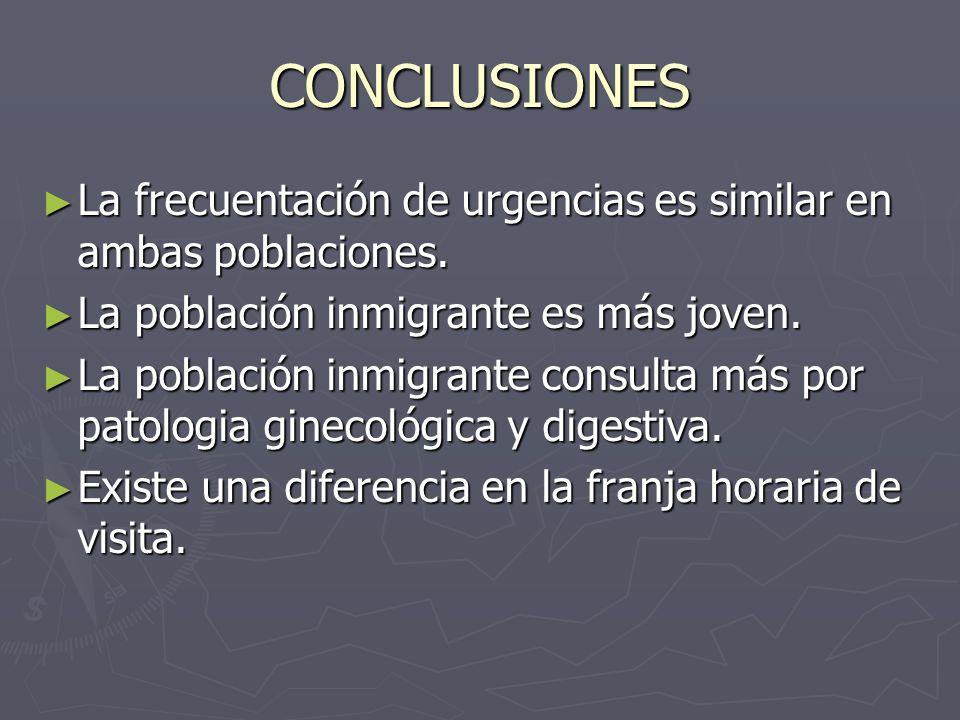 CONCLUSIONES La frecuentación de urgencias es similar en ambas poblaciones.