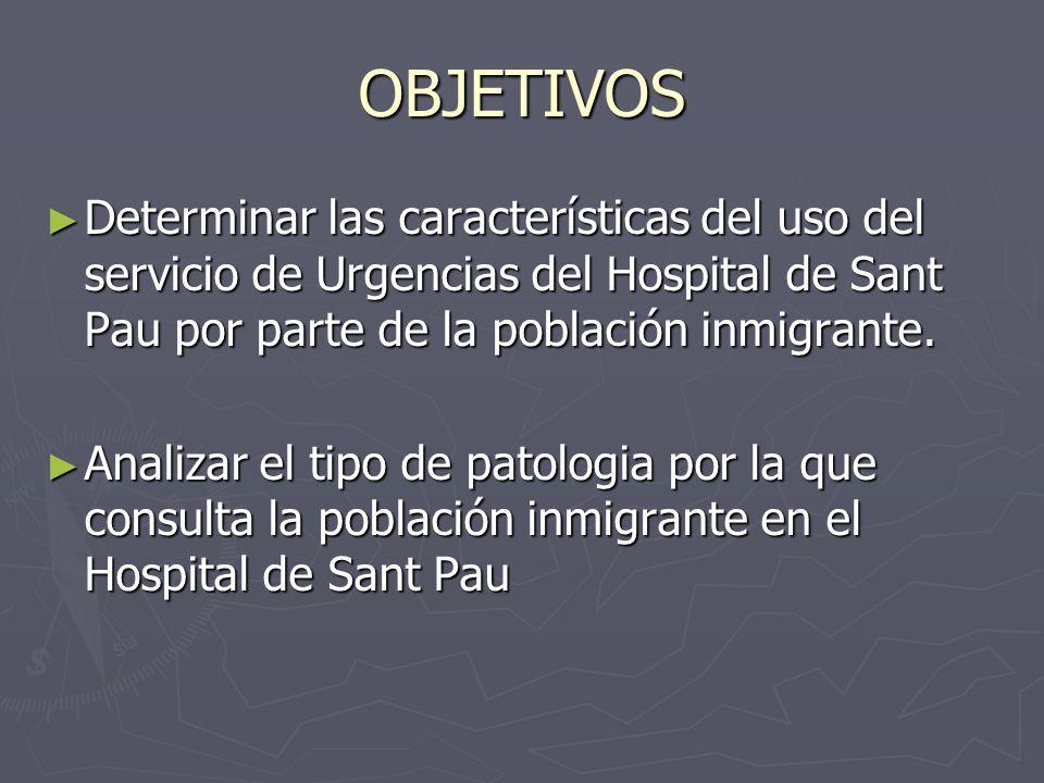 OBJETIVOS Determinar las características del uso del servicio de Urgencias del Hospital de Sant Pau por parte de la población inmigrante. Determinar l