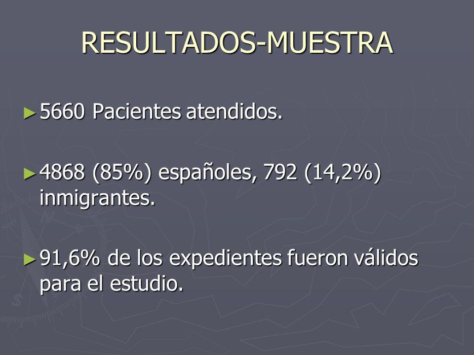 RESULTADOS-MUESTRA 5660 Pacientes atendidos. 5660 Pacientes atendidos. 4868 (85%) españoles, 792 (14,2%) inmigrantes. 4868 (85%) españoles, 792 (14,2%