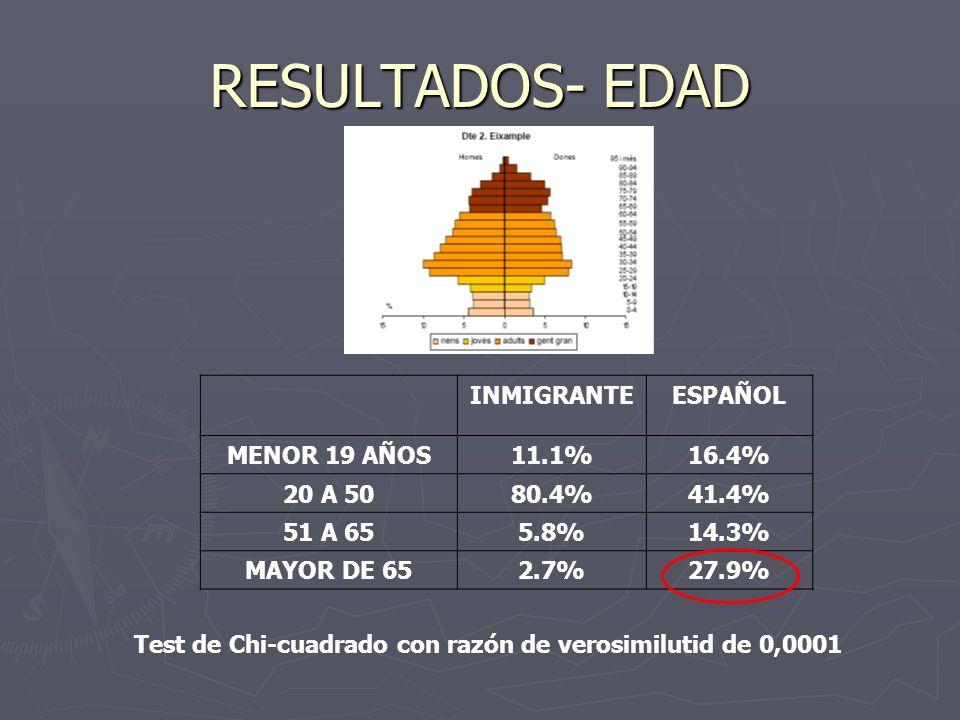 RESULTADOS- EDAD INMIGRANTEESPAÑOL MENOR 19 AÑOS11.1%16.4% 20 A 5080.4%41.4% 51 A 655.8%14.3% MAYOR DE 652.7%27.9% Test de Chi-cuadrado con razón de v