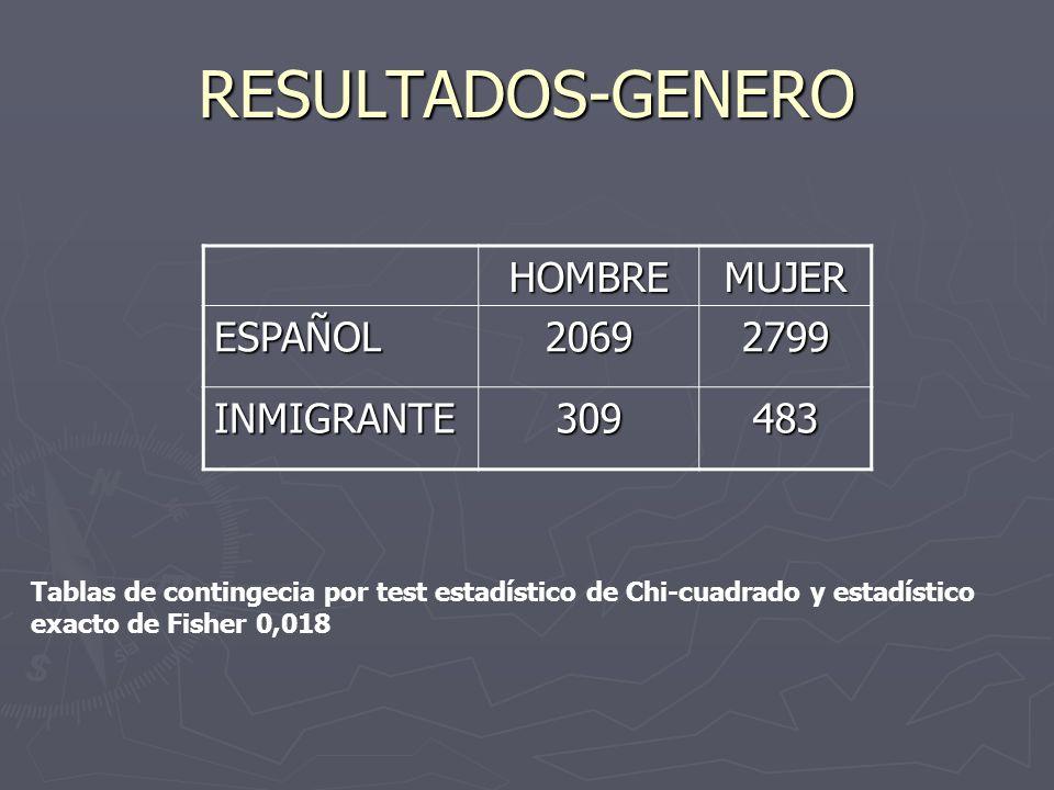 RESULTADOS-GENERO Tablas de contingecia por test estadístico de Chi-cuadrado y estadístico exacto de Fisher 0,018 HOMBREMUJER ESPAÑOL20692799 INMIGRAN