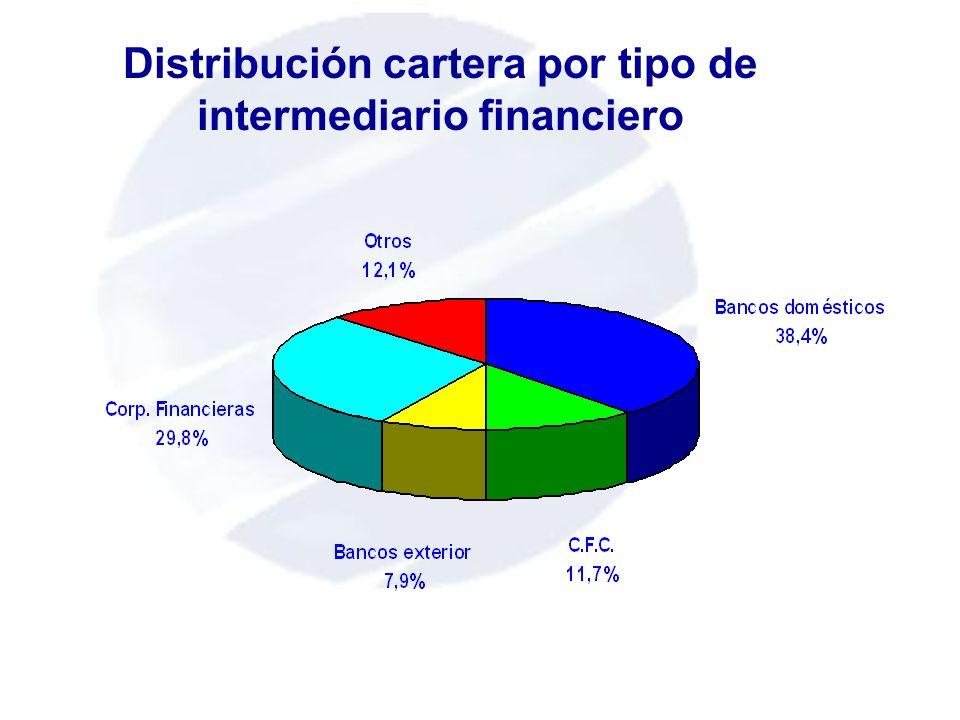 Distribución cartera por tipo de intermediario financiero