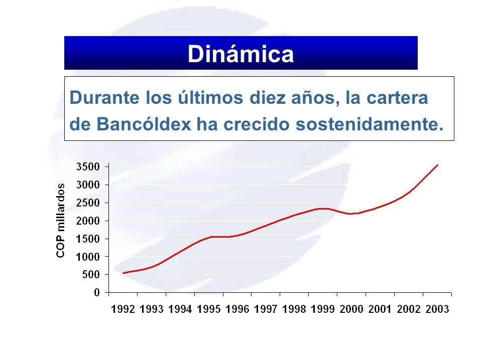 Durante los últimos diez años, la cartera de Bancóldex ha crecido sostenidamente. Dinámica