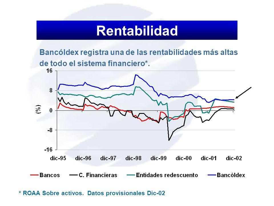 Rentabilidad Bancóldex registra una de las rentabilidades más altas de todo el sistema financiero*. * ROAA Sobre activos. Datos provisionales Dic-02