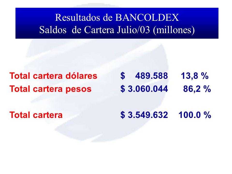 Total cartera dólares$ 489.588 13,8 % Total cartera pesos$ 3.060.044 86,2 % Total cartera $ 3.549.632100.0 % Resultados de BANCOLDEX Saldos de Cartera