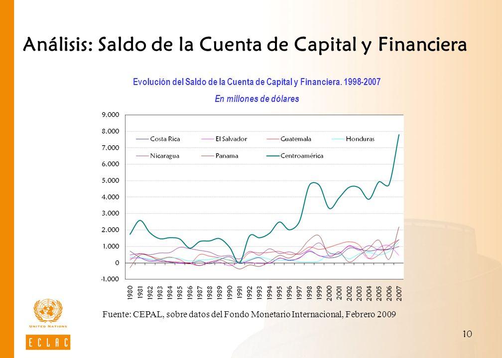10 Análisis: Saldo de la Cuenta de Capital y Financiera Evolución del Saldo de la Cuenta de Capital y Financiera. 1998-2007 En millones de dólares Fue